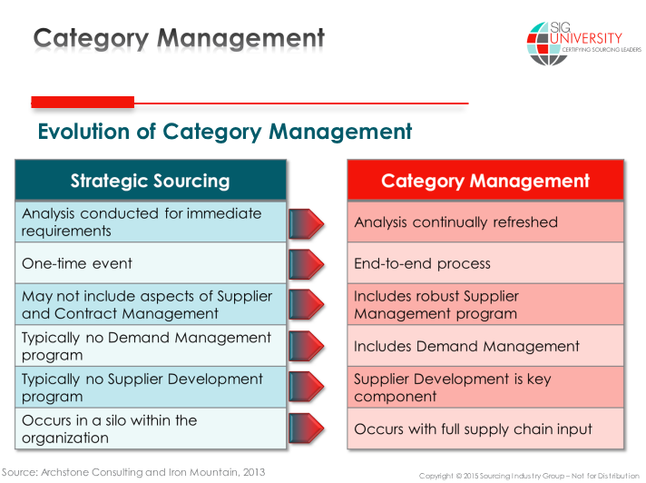 Chart of the evolution of category management.
