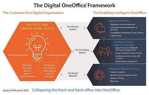 HfS OneOffice Framework