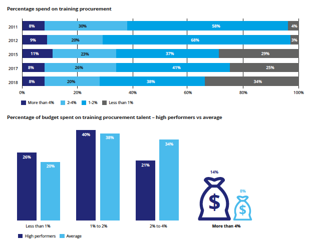 Research shows that higher spending on professional development leads to more high-performing procurement teams