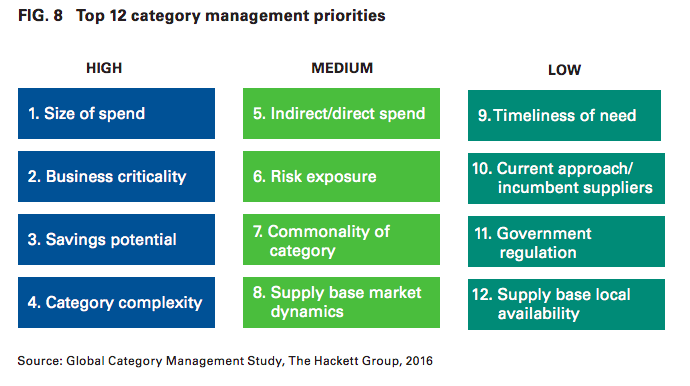 A chart listing the top 12 category management priorities according to Hackett Group research.