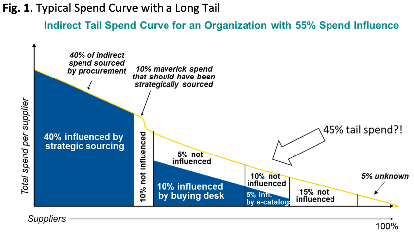 Typical Spend Curve with a Long Tail