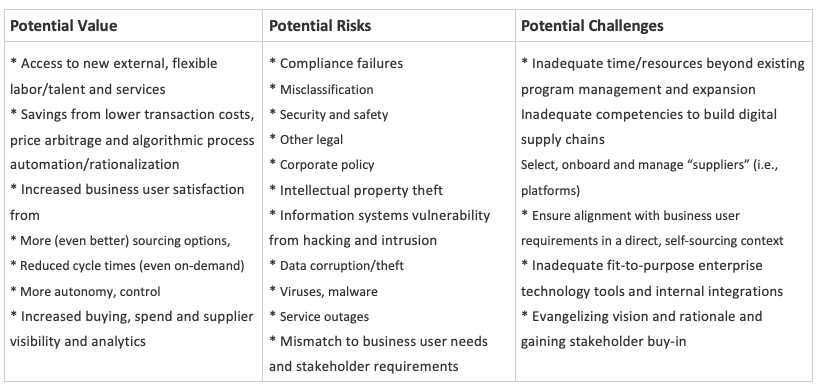 Value, Risks and Challenges