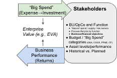 The enterprise value framework below shows where spend/investment is made to business units.