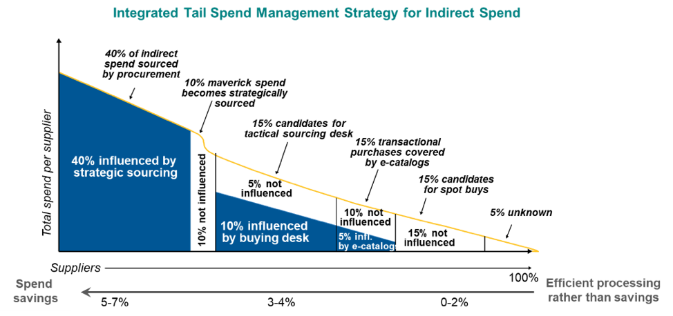 A graph that shows strategy for managing tail spend.
