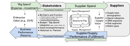The S2P process shown illustrates how spend management and supply management work together.