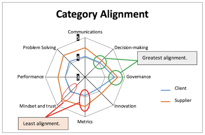 Category Alignment