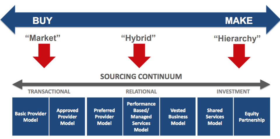Sourcing Business Models