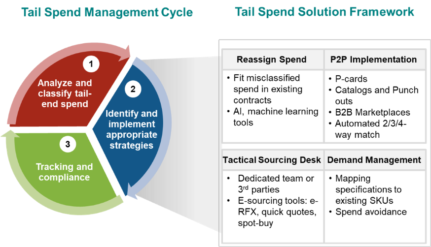 A graph that illustrates a strategic sourcing framework for managing tail spend.