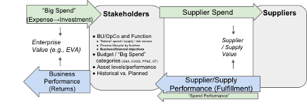 Supply performance is the key to maximize supply value, which is ultimately what business stakeholders want.
