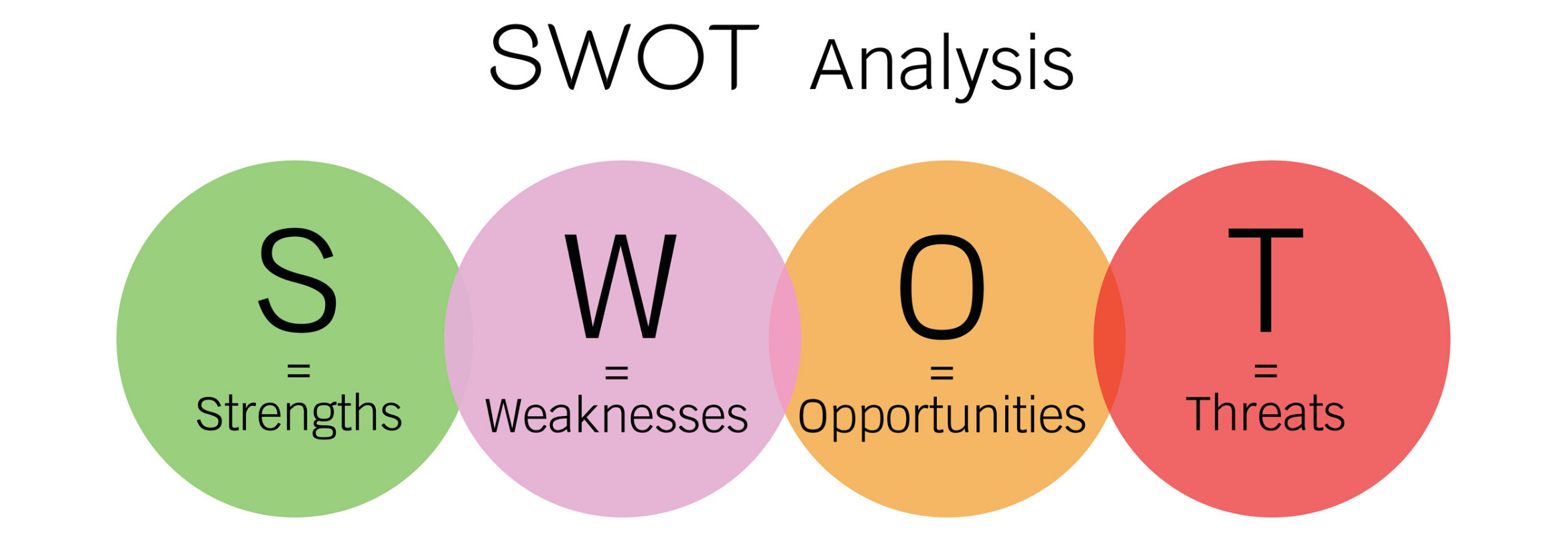 SWOT Analysis graph
